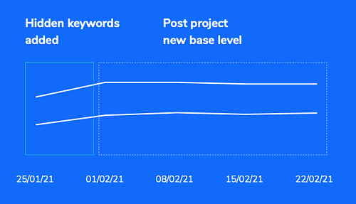 graph showing spike after new keywords added