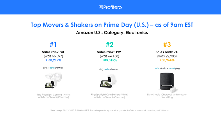 Prime Day Electronics in US
