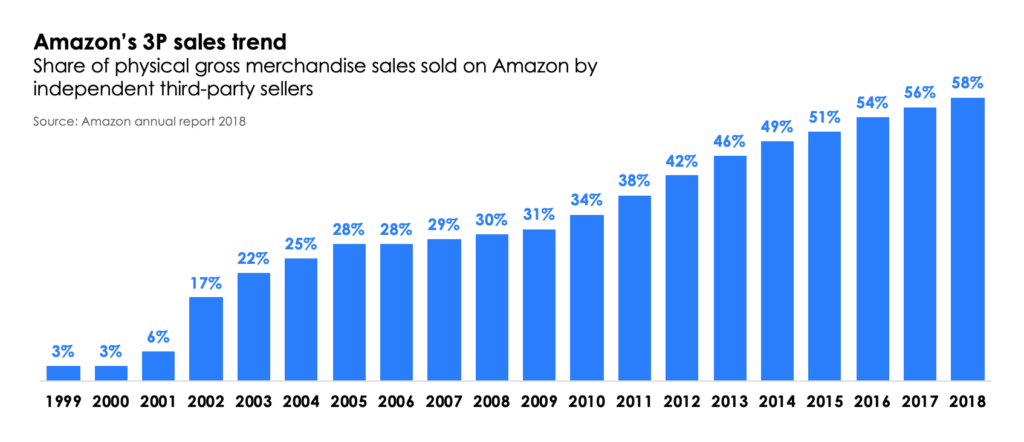 Amazon 3P sellers_share of sales growth