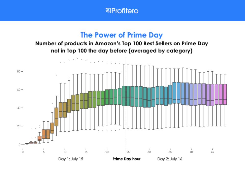 Prime Day - Best Seller Ranking
