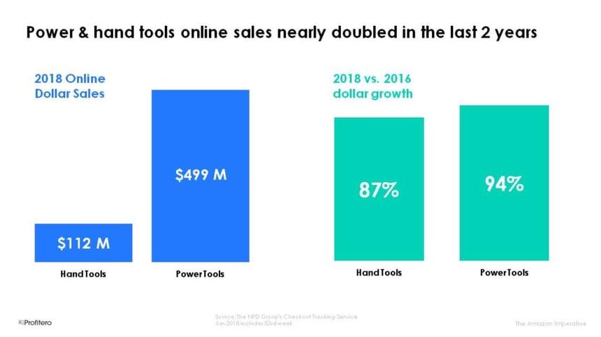home improvement online sales growth