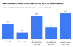 HolidayShopping2019_Cyber-weekend-plans