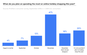 HolidayShopping2019_When-will-you-spend-most-online