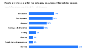 Holiday 2019_Categories plan to shop on Amazon