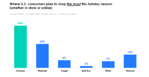 Holiday 2019_Retailers plan to shop MOST