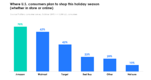 Holiday 2019_Retailers plan to shop