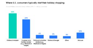 Holiday 2019_Where start shopping