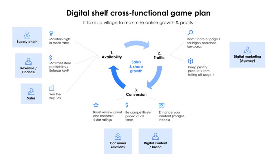 Digital shelf personnel game plan
