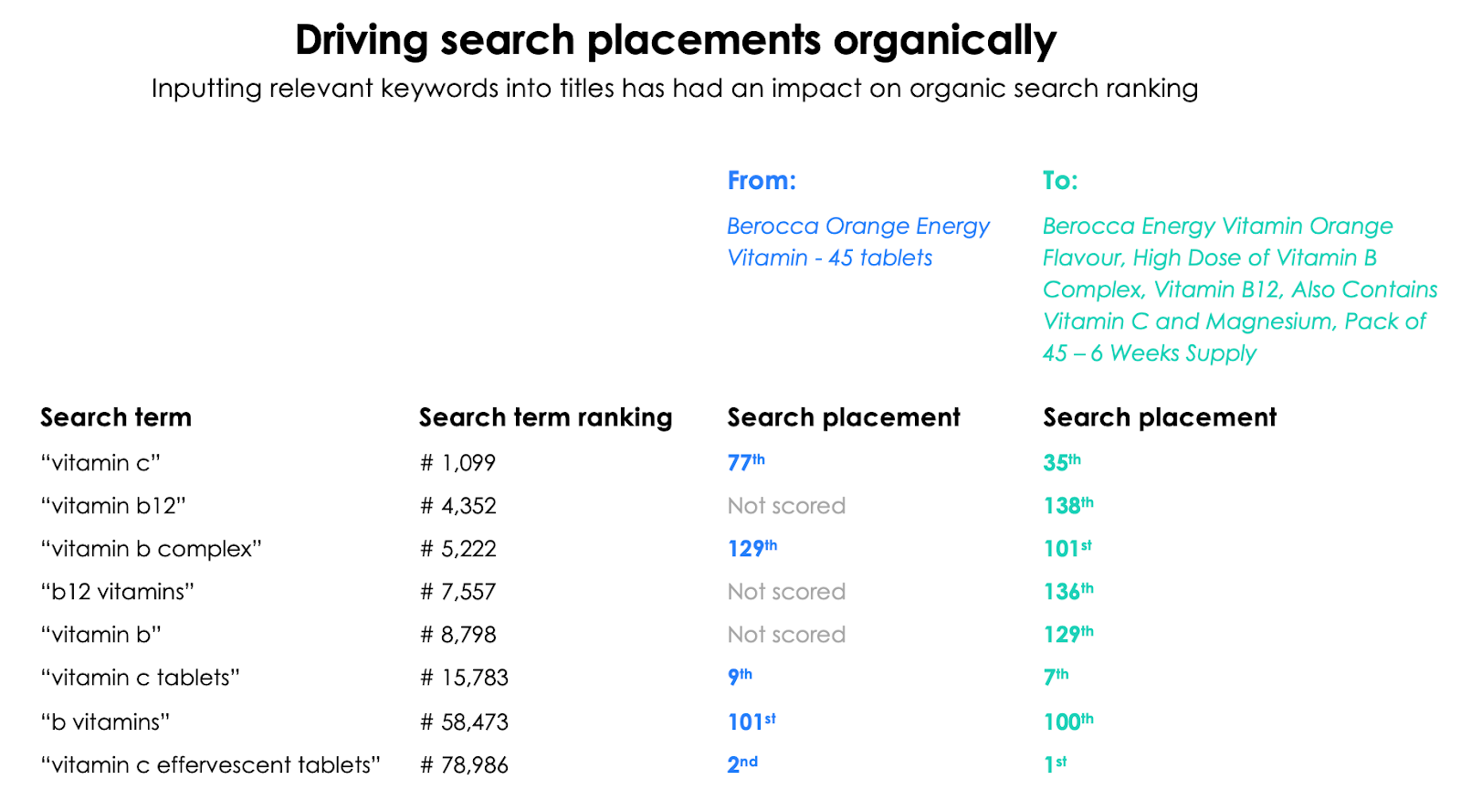 Driving search placement organically
